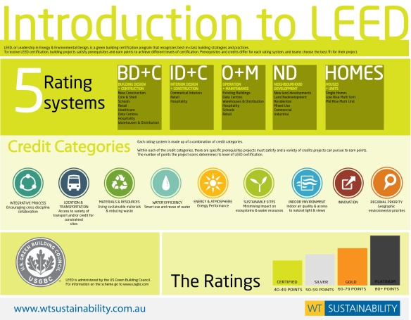 leed-rating-system